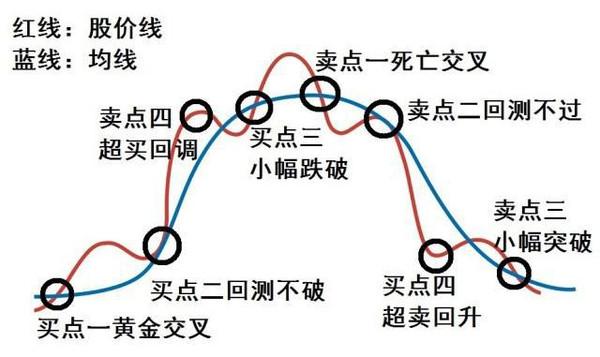 文王解币:由浅入深带你了解MA均线的使用
