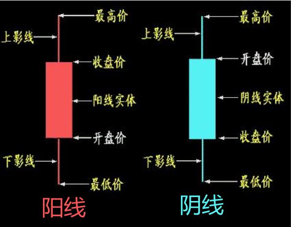 """文王解币:基础之王""""K线""""的常见形态及组合形态讲解"""