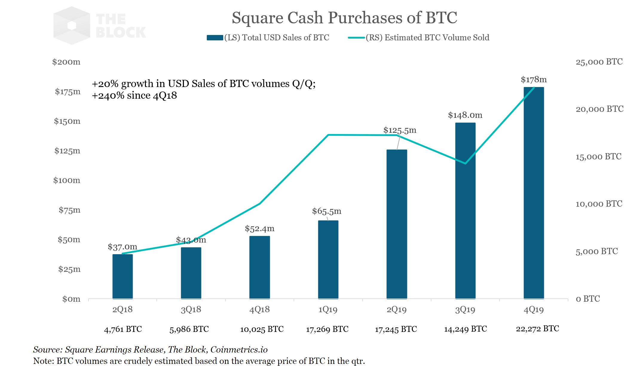 再破记录!推特创始人Jack Dorsey的支付公司Square第四季度卖出1.78亿美元比特币