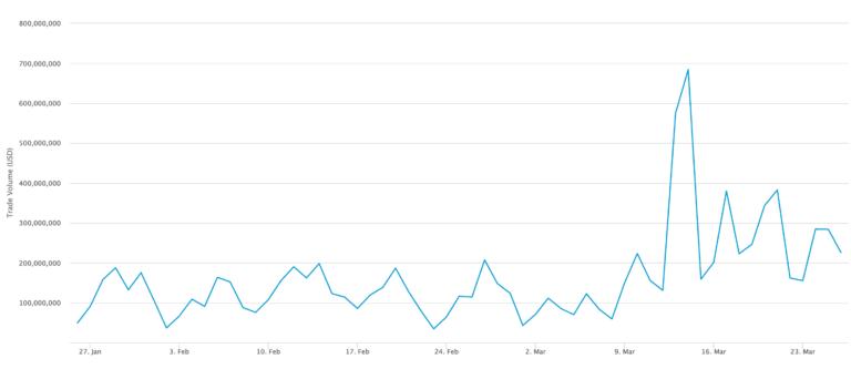 全方位了解比特币网络进展:日交易量增至34万笔,全网比特币钱包总数达4700万