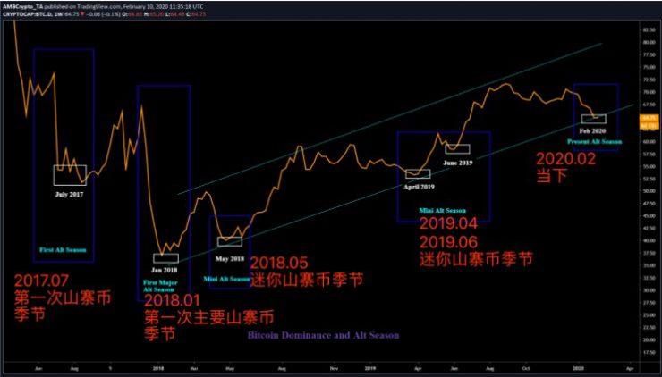 空气币预警:市场可能正在进入第六个山寨季节,谨防空气玩家