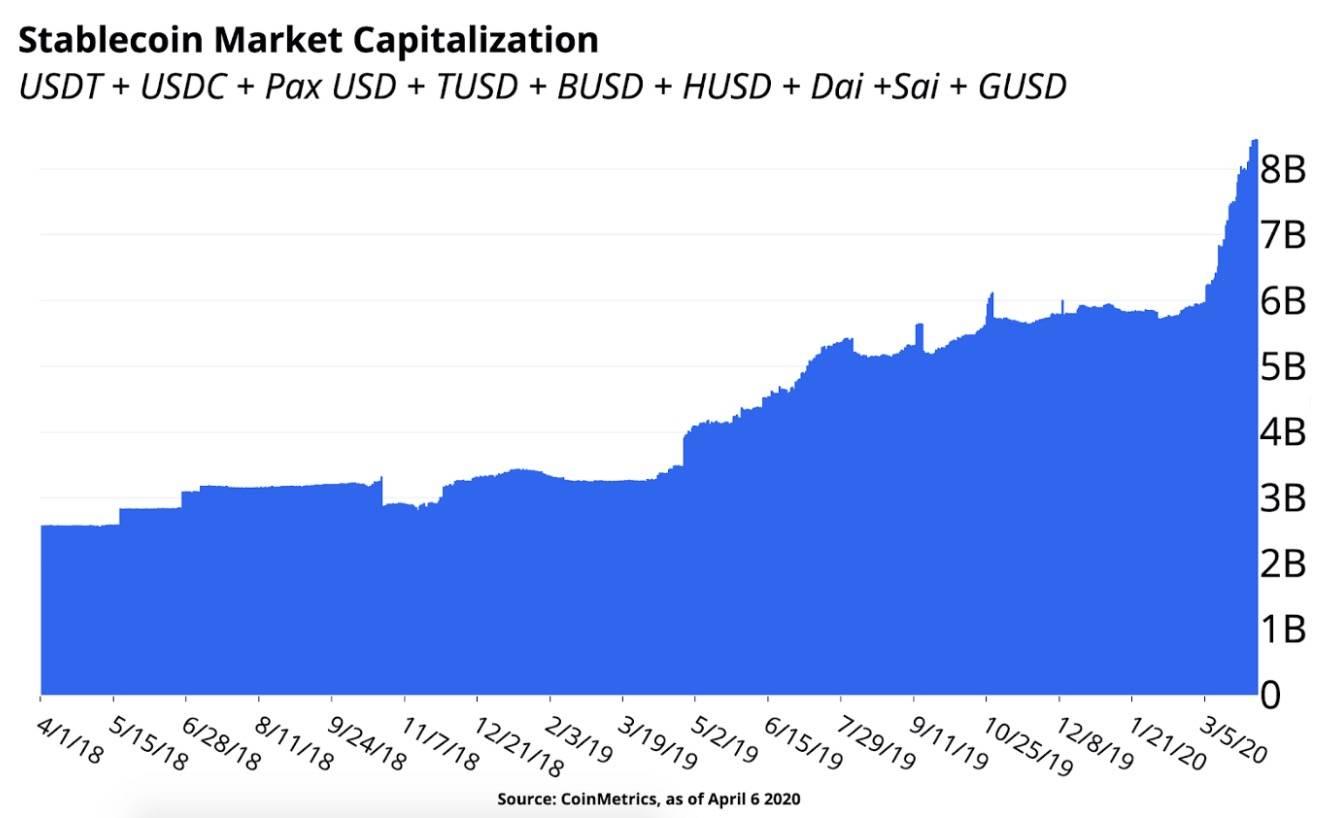 2020年稳定币的疯狂开局:单月增长近30亿美元,原因可能有这些-币安资讯网