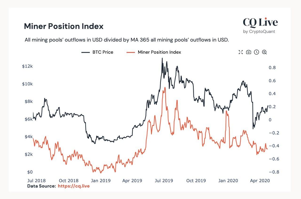 比特币链上数据显示:矿工认为减半会推升比特币价格