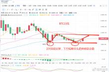 早评:BTC日线空头趋势企稳,短期看上涨空间10500美元