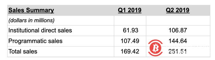 Ripple第二季度售出2.51亿美元瑞波币,环比增长近50%