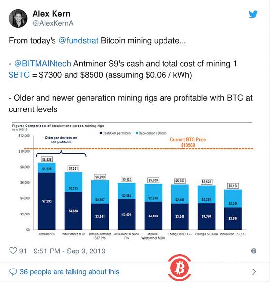 分析:比特币新老矿机挖矿均盈利,会对币价产生什么影响?