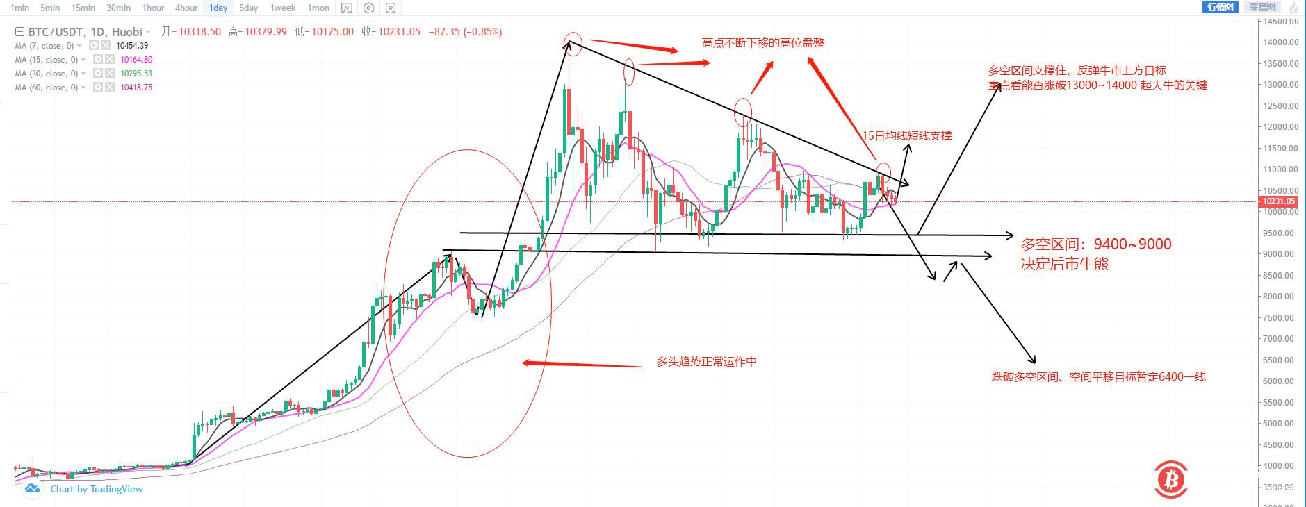 上海币王:9月10日BTC详细单币种后市可能走势分析
