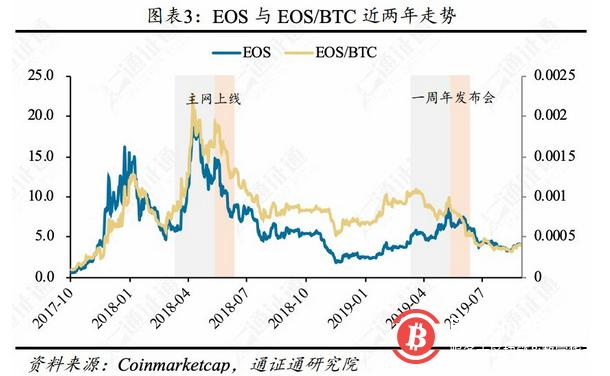主网升级在即,EOS还能再涨吗?