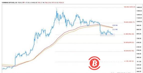 比特币余额仅剩300万枚,市场颓势为何仍在延续?