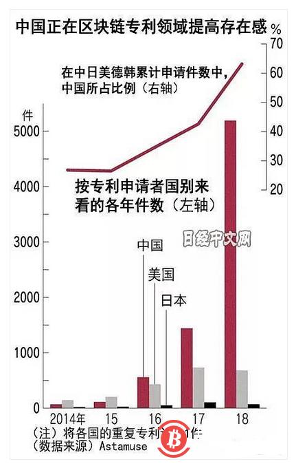 日本经济新闻:中国区块链专利申请数达美国3倍