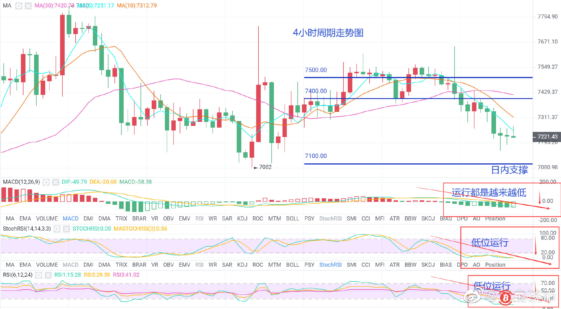 元宝谈币:12月11日关于数字货币的行情分析及策略!