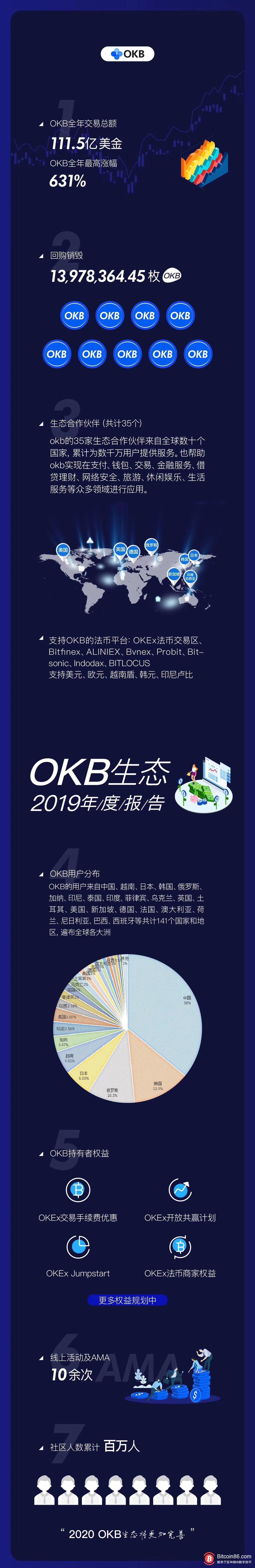 OKB发布2019年度报告:全年交易额111.5亿美元,共回购近1400万枚OKB-币安资讯网