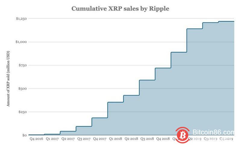 Ripple CEO称可能在12个月内完成IPO