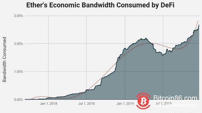 以太坊的经济带宽论:ETH的亿万美元市场