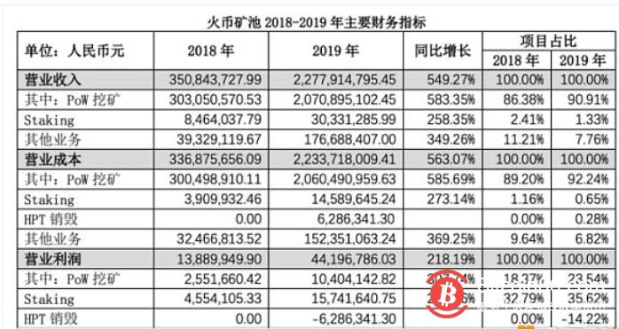 火币矿池发布2019年度发展报告 收入增长549.27%-币安资讯网