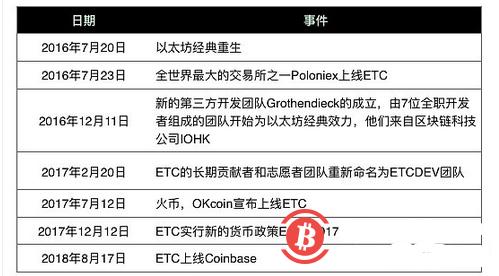 矿币ETC预计今天减产 能否逆势上涨?
