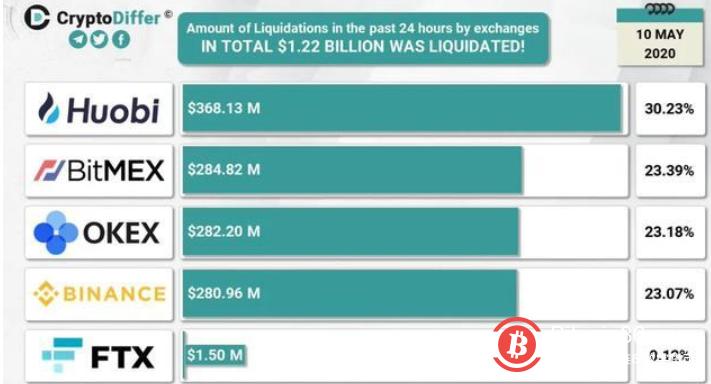比特币昨日闪崩15%,加密货币市场损失超10亿美金