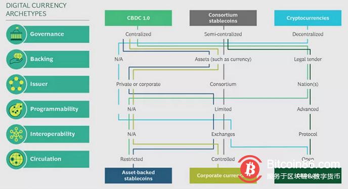 CBDC需要去中心化-币安资讯网