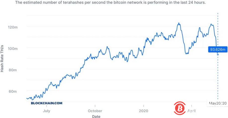 比特币挖矿难度和全网算力大幅下跌,矿工遭遇迟来的丰水-币安资讯网