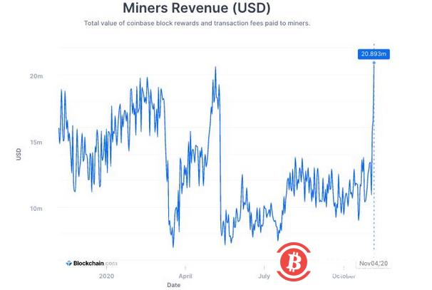 比特幣暴漲的背后:礦工收入翻倍,產量升值減半之前!