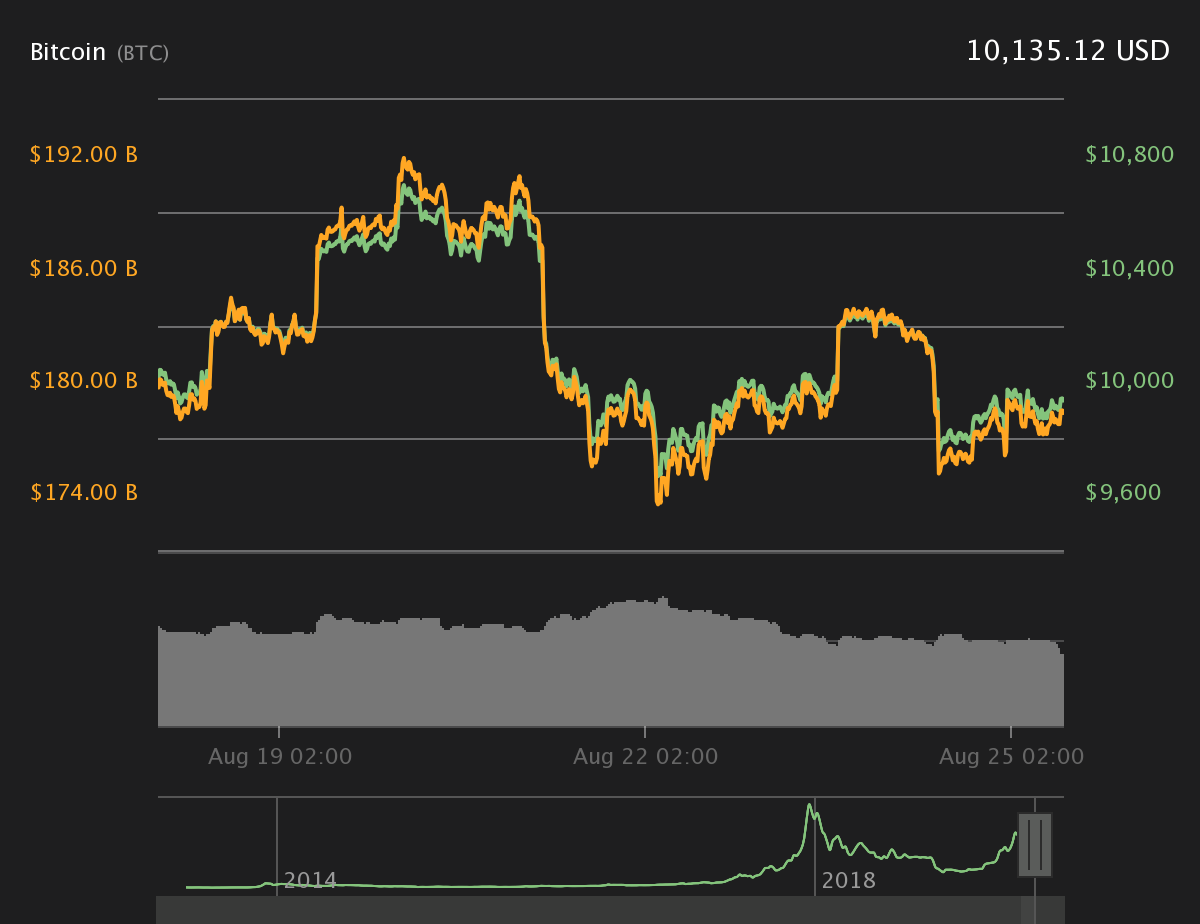 比特币以及各币昨日价格分析