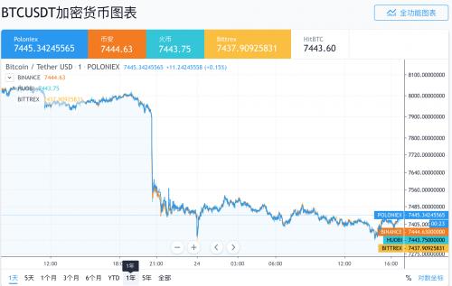 币价大跌、挖矿难度上涨,比特币算力何以不降反升?