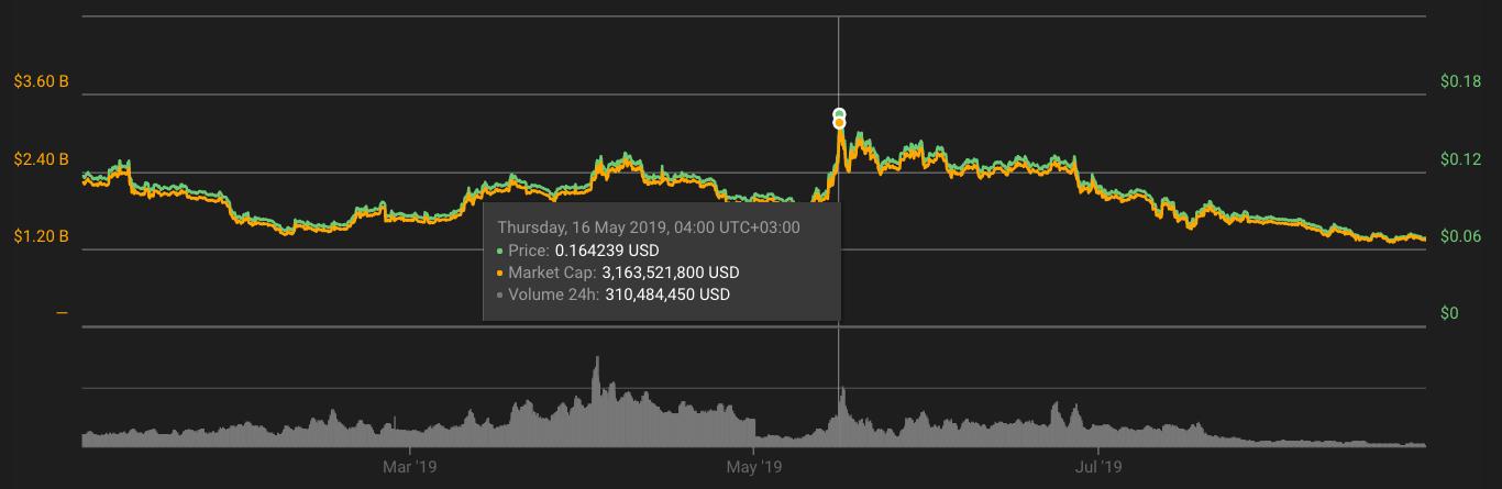 2019-2025年恒星币(XLM)价格预测