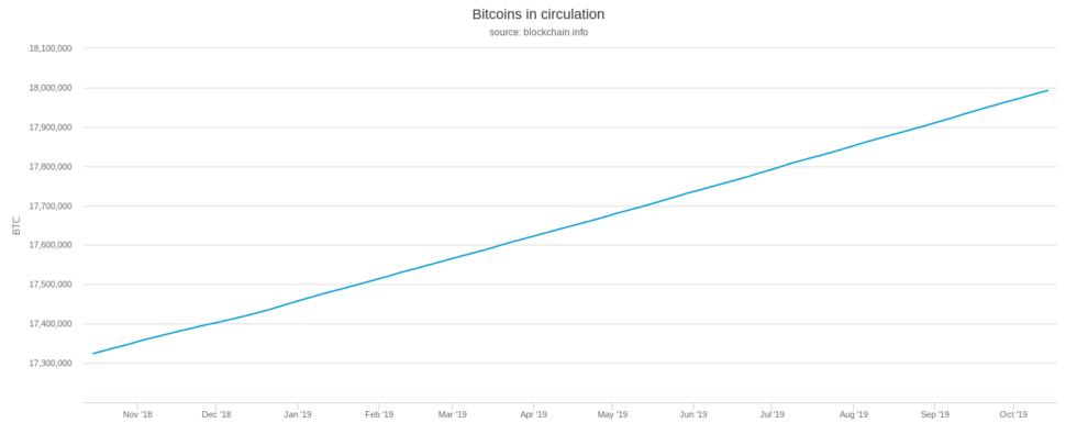 bitcoins-in-circulation-980x395