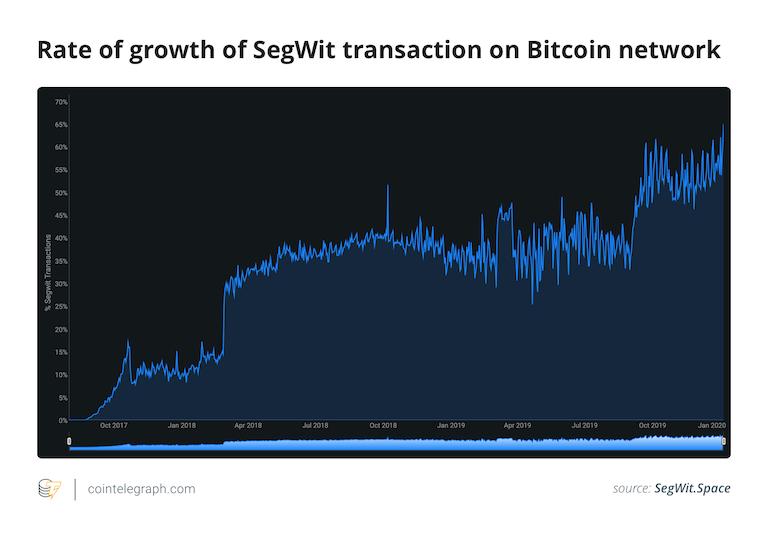 数据:隔离见证SegWit在比特币交易中所占比例达到66%