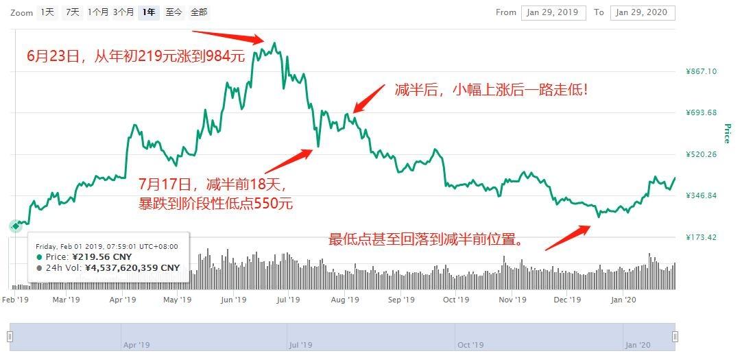 比特币减半涨不涨、涨多少?算力和价格会如何变化?看一下最佳参考指标!