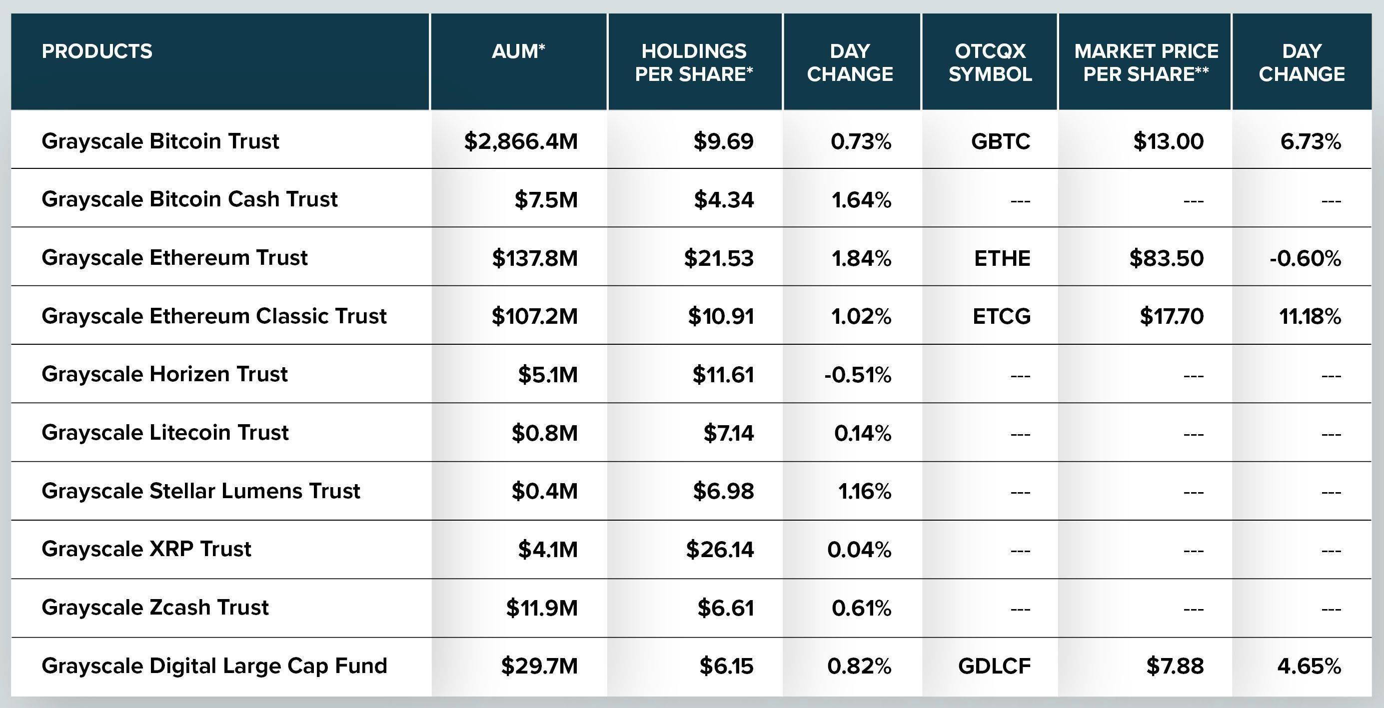 加密货币最大机构资产管理者Grayscale:ETH和ETC的受欢