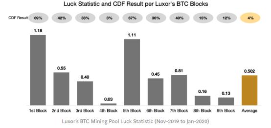 从统计学的角度观察数字货币挖矿