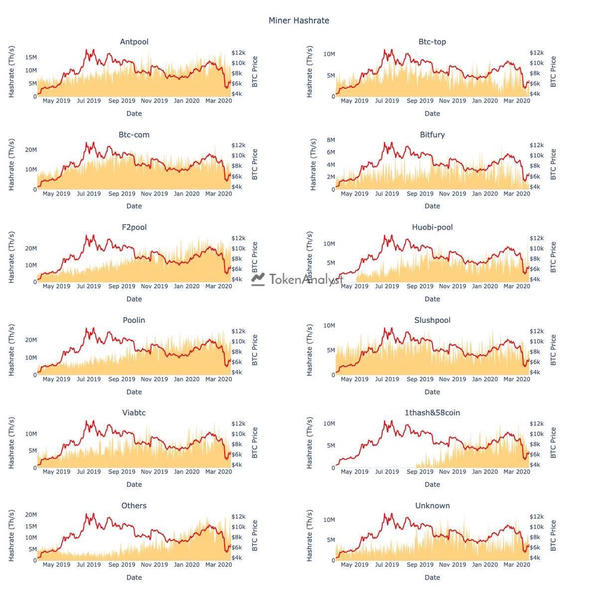 价格暴跌,算力骤降,数据告诉你BTC矿工到底有没有抛售?