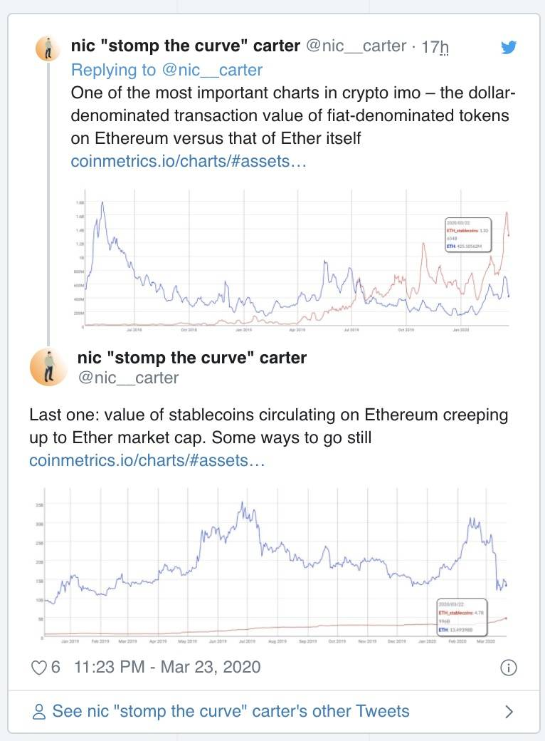 Nic Carter:疯狂增长的稳定币可能对以太坊不利
