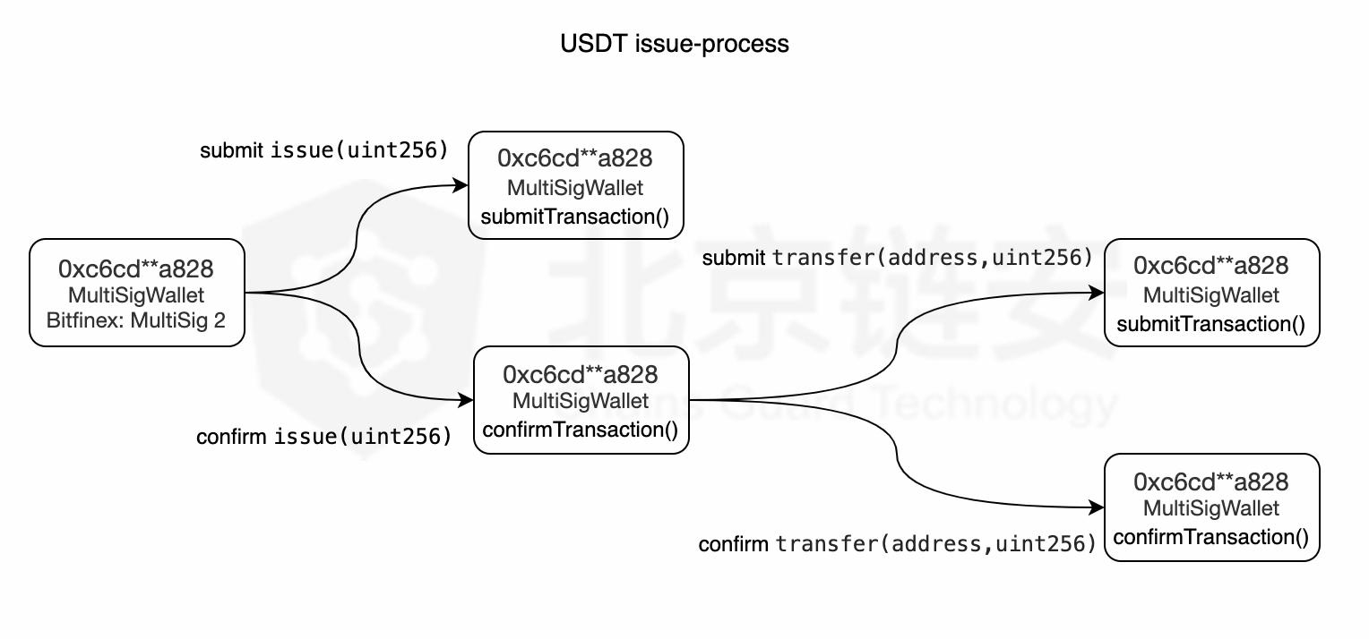 印钞机的秘密:USDT增发最全技术细节披露