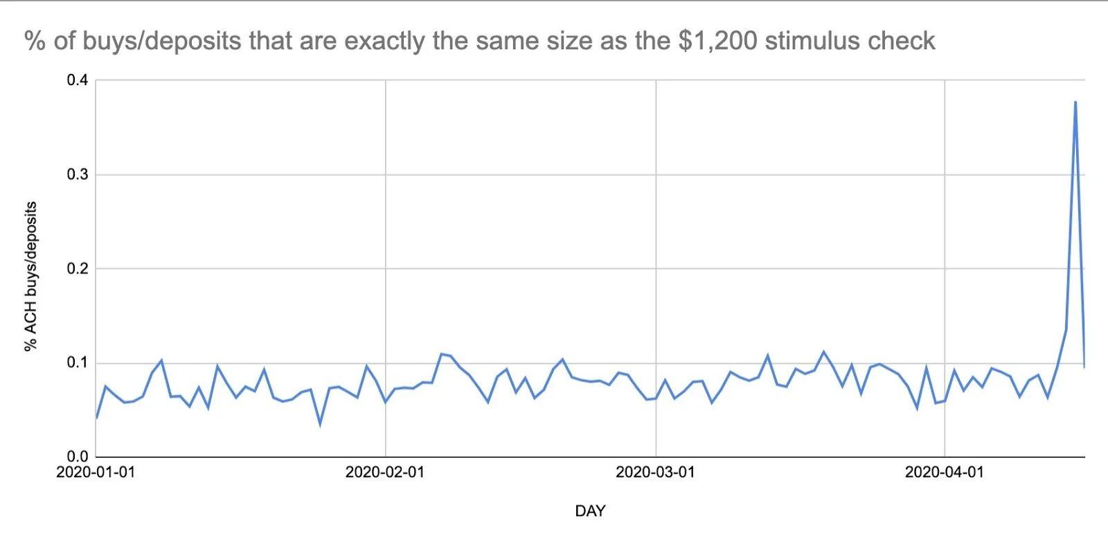 数据显示:部分美国人可能使用刺激计划提供的支票购买加密货币
