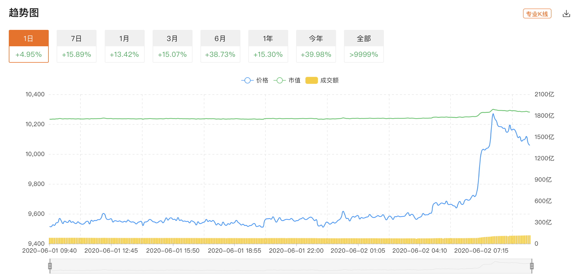 北京时间6月2日早晨,比特币快速拉升,突破10000美元关口,最高触及10200美元。根据QKL123行情显示,这次行情大约从今日早晨4点钟左右开启