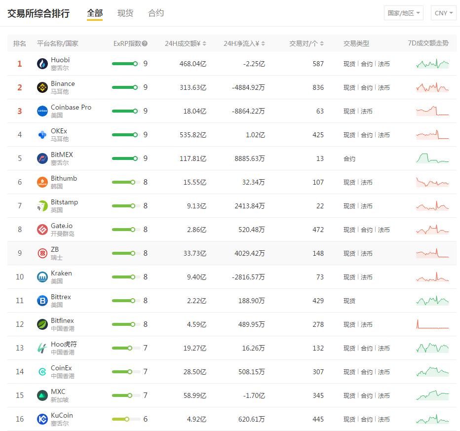 重磅|SOSOLX上线ExRP交易所排名指数