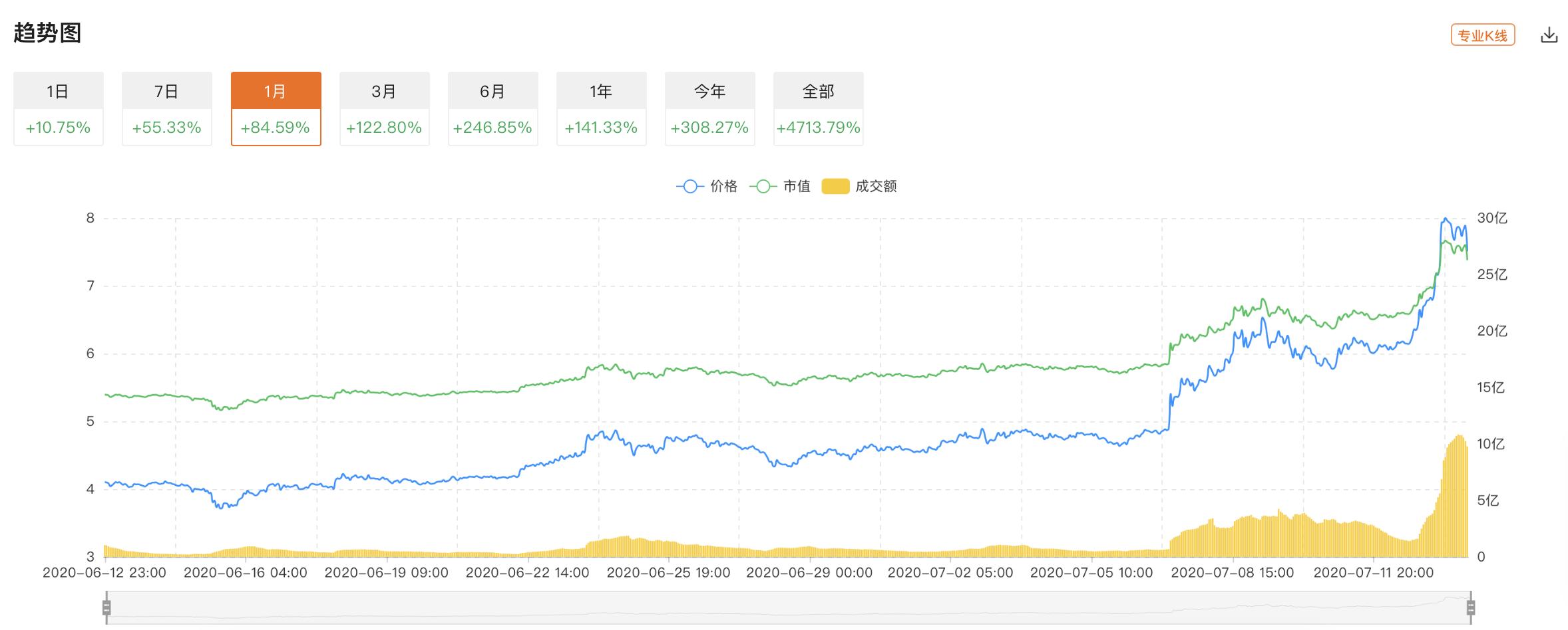 预言机统治者Chainlink(Link)飙涨40%,原因可能是这些