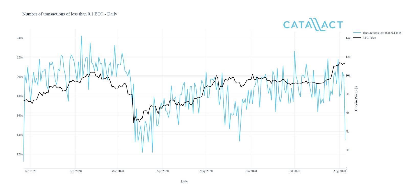 《【比特币价格】散户因暴跌离场观望之际,机构投资者大肆逢低买入》