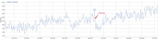 比特币价格真的会改变吗?重新评估减产的影响
