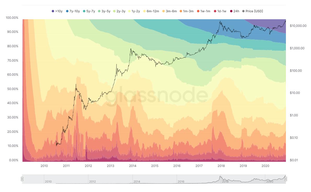 链上分析师:交易所的比特币储备减少,看涨比特币至20万美元