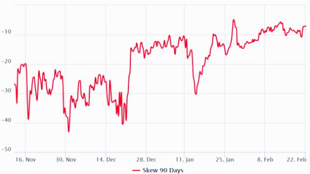16.4亿美元的比特币期货合约被清算,市场情绪仍乐观