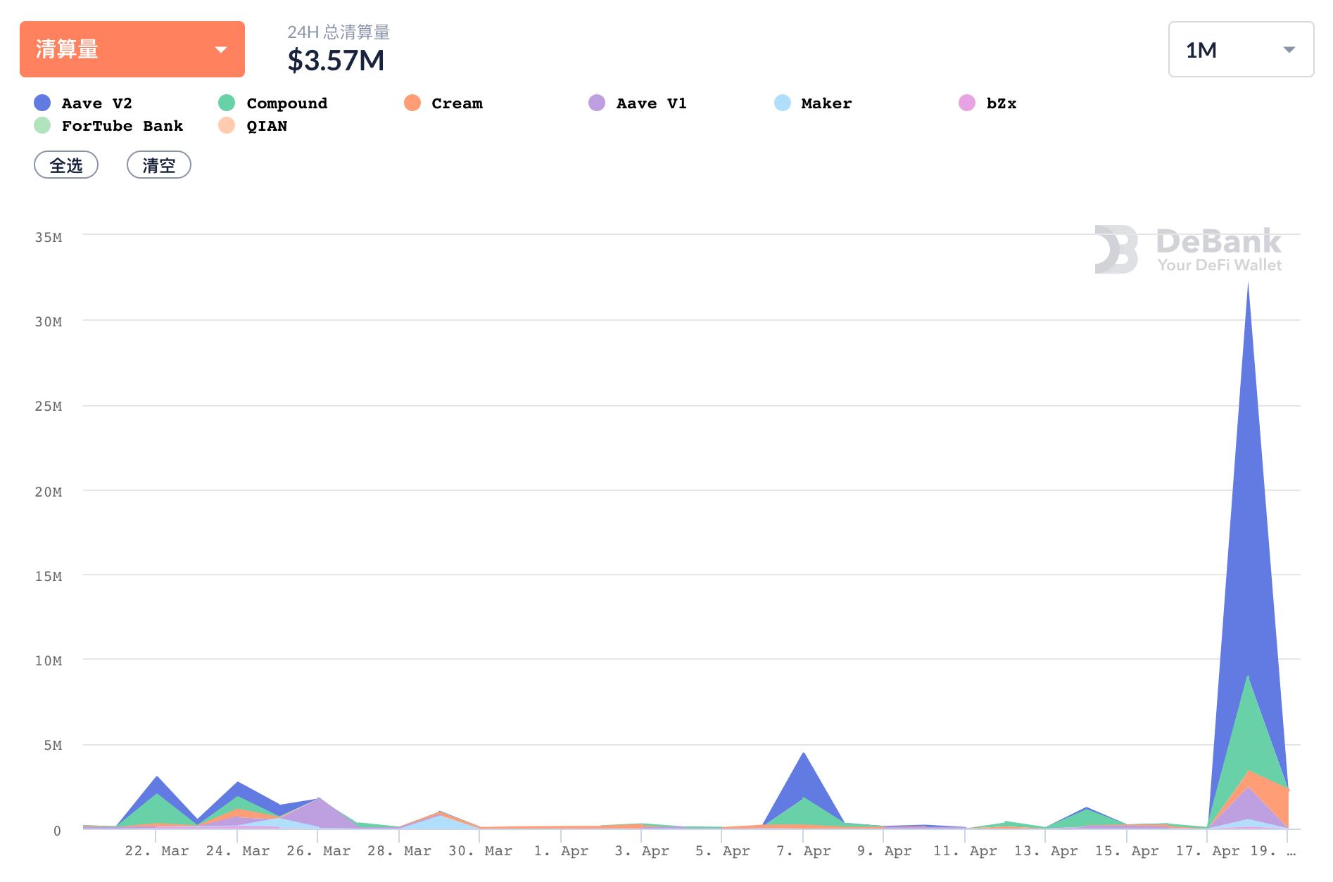 数据:ETH大幅回调致DeFi借贷平台清算总量达3230万美元 创近一个月新高-币安资讯网
