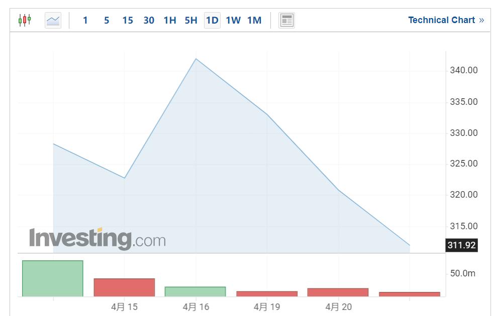 """才上市一周,Coinbase就要被欧洲交易所""""退市""""?-币安资讯网"""