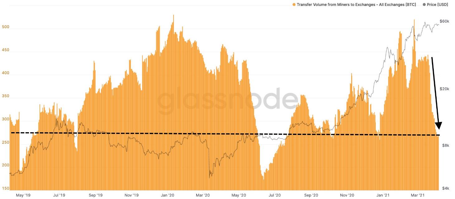 分析:矿工收入创历史新高,重回囤币模式