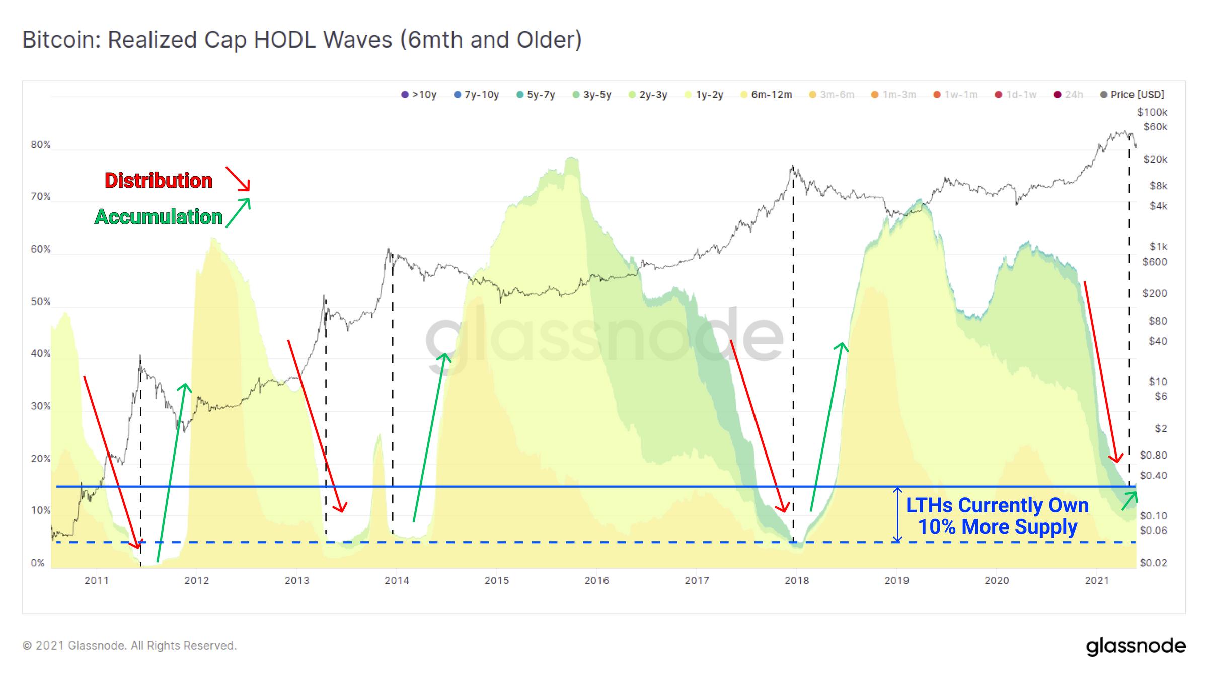 5月份市场抛售分析:接下来是牛市还是熊市?