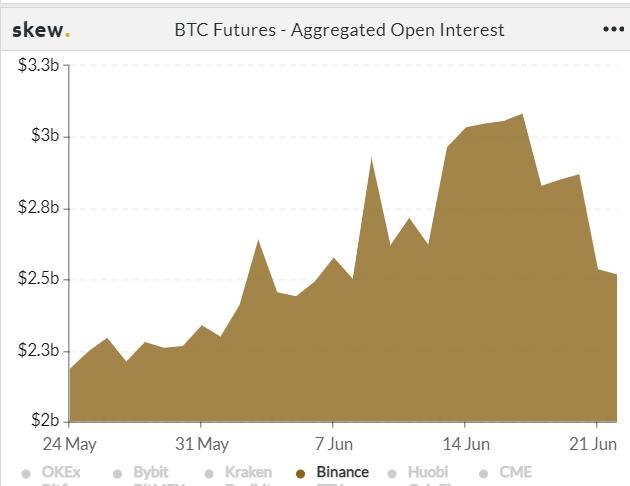 Alameda Research:比特币市场过度反应,已选择做多