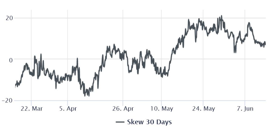 比特币突破4万美元,衍生品指标显示专业交易员尚未看多