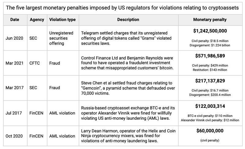 美国监管机构针对加密行业的处罚金额已达25亿美元,SEC罚款最高